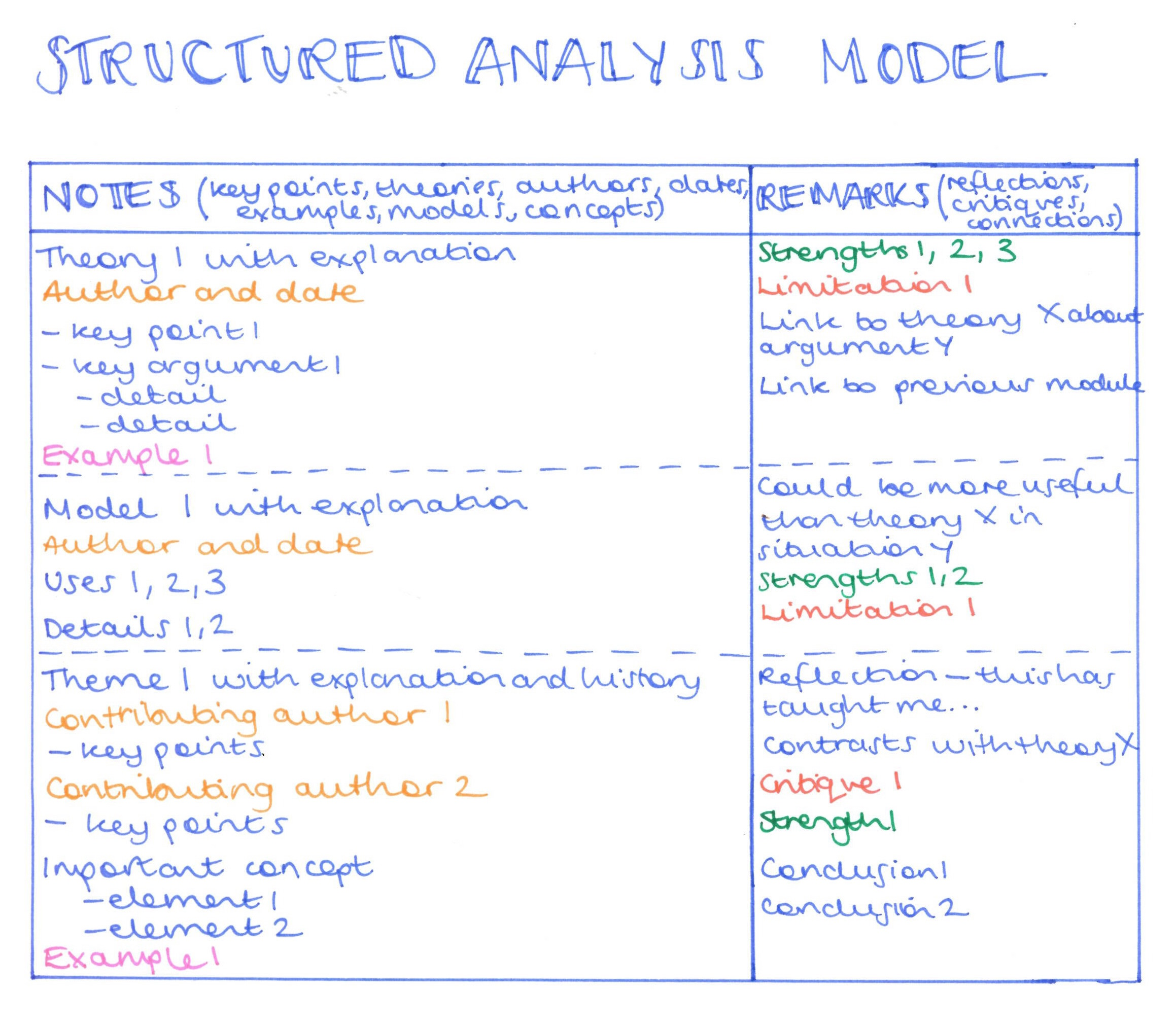 Structured Analysis note taking diagram
