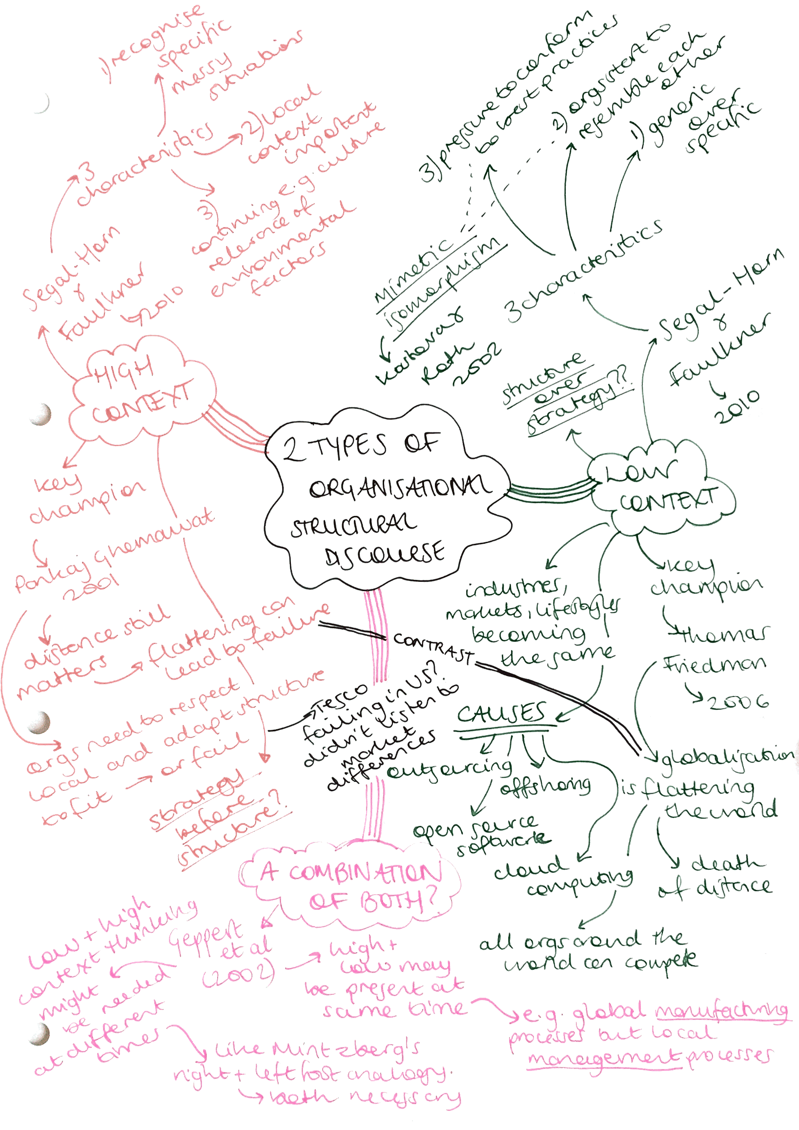 Mindmapping diagram low context