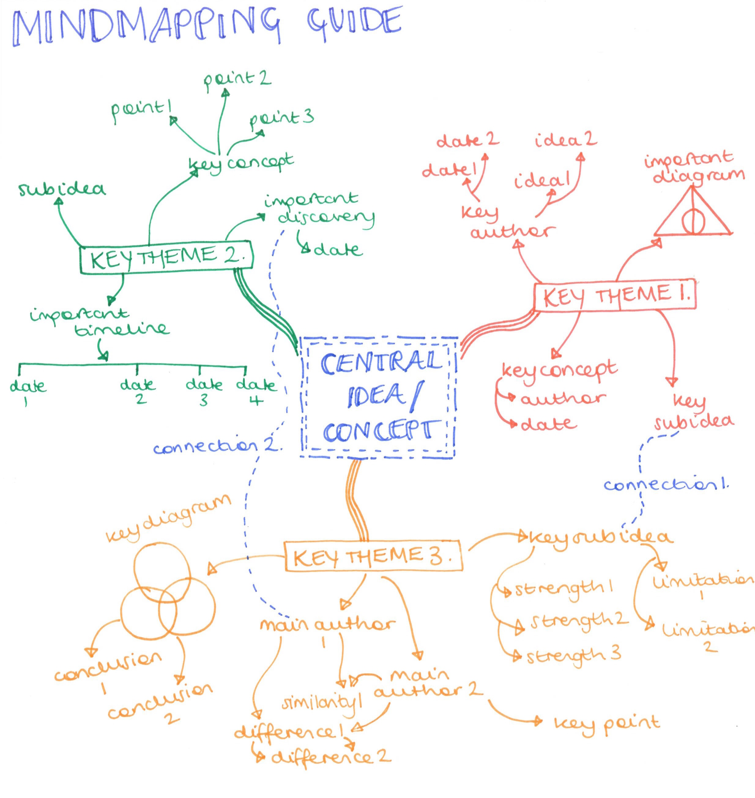 Use mind mapping when learning how to study effectively.